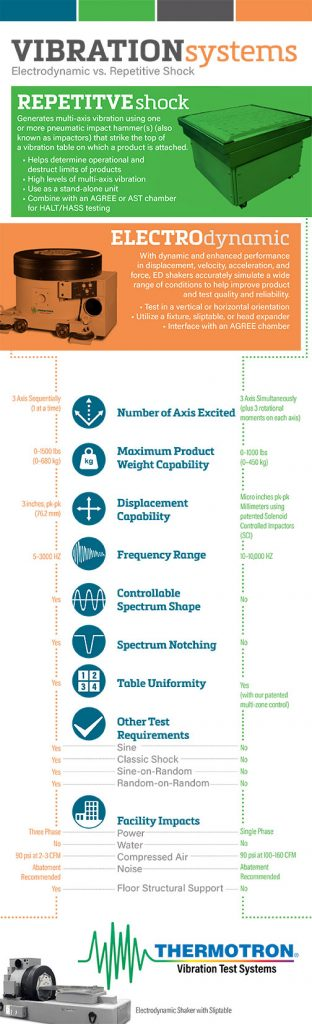 Vibration-Infographic-EDvsRS